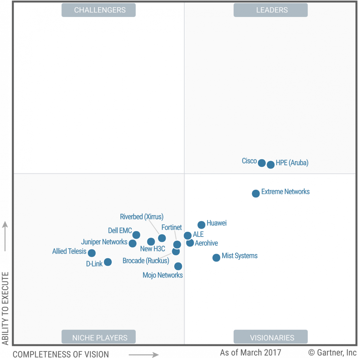 Mojo Networks in Gartner's Magic Quadrant